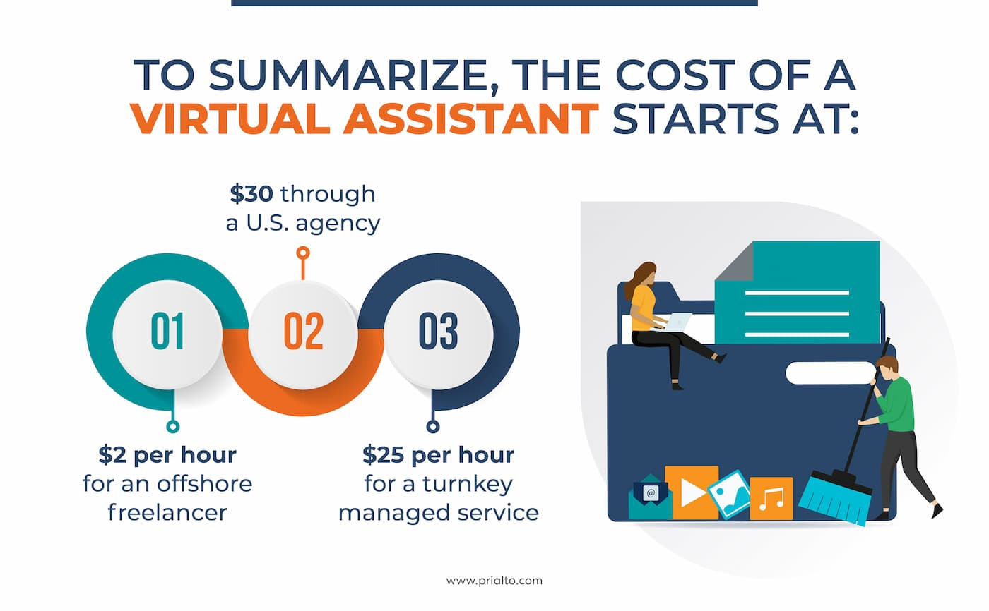 Cost of a virtual assistant starts at