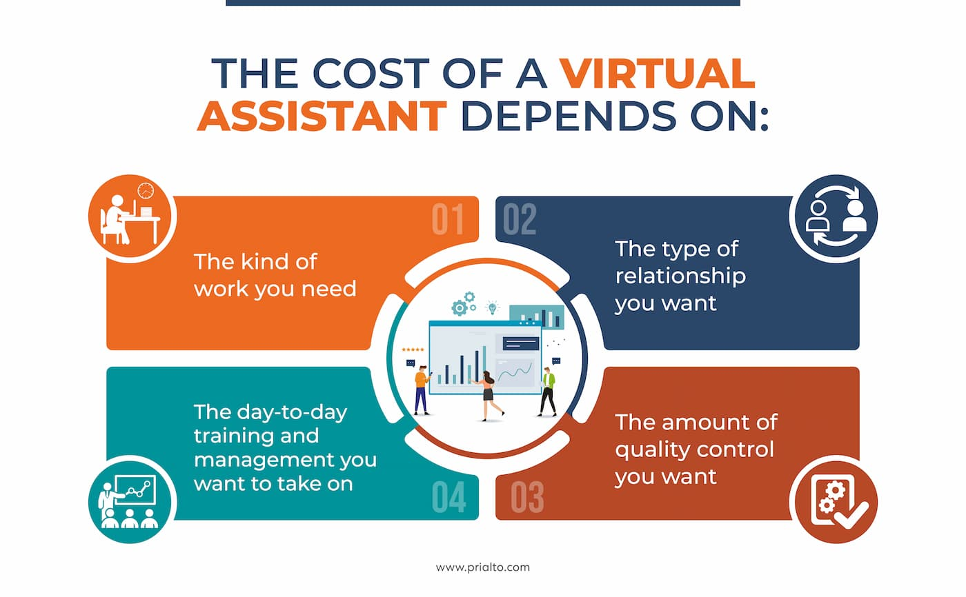Cost of a virtual assistant