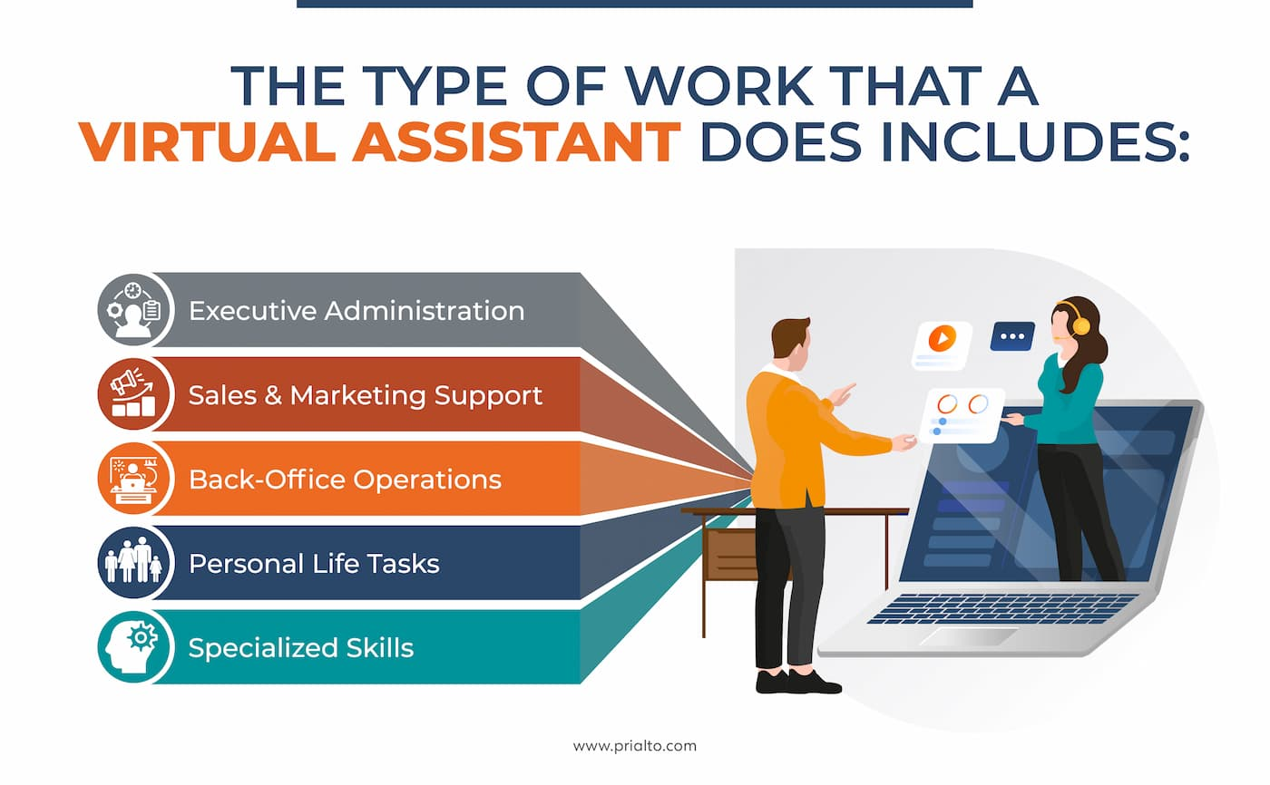 What does a virtual assistant do