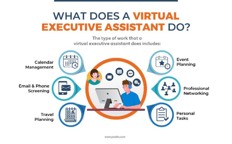 What does a virtual executive assistant do